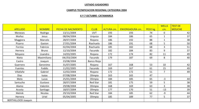 Campus de Tecnificación en Catamarca