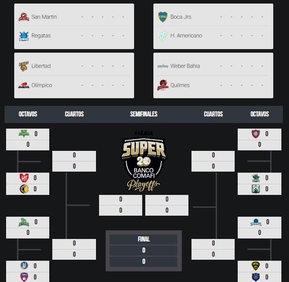 Los destacados de la semana en el Súper 20 de la Liga Nacional